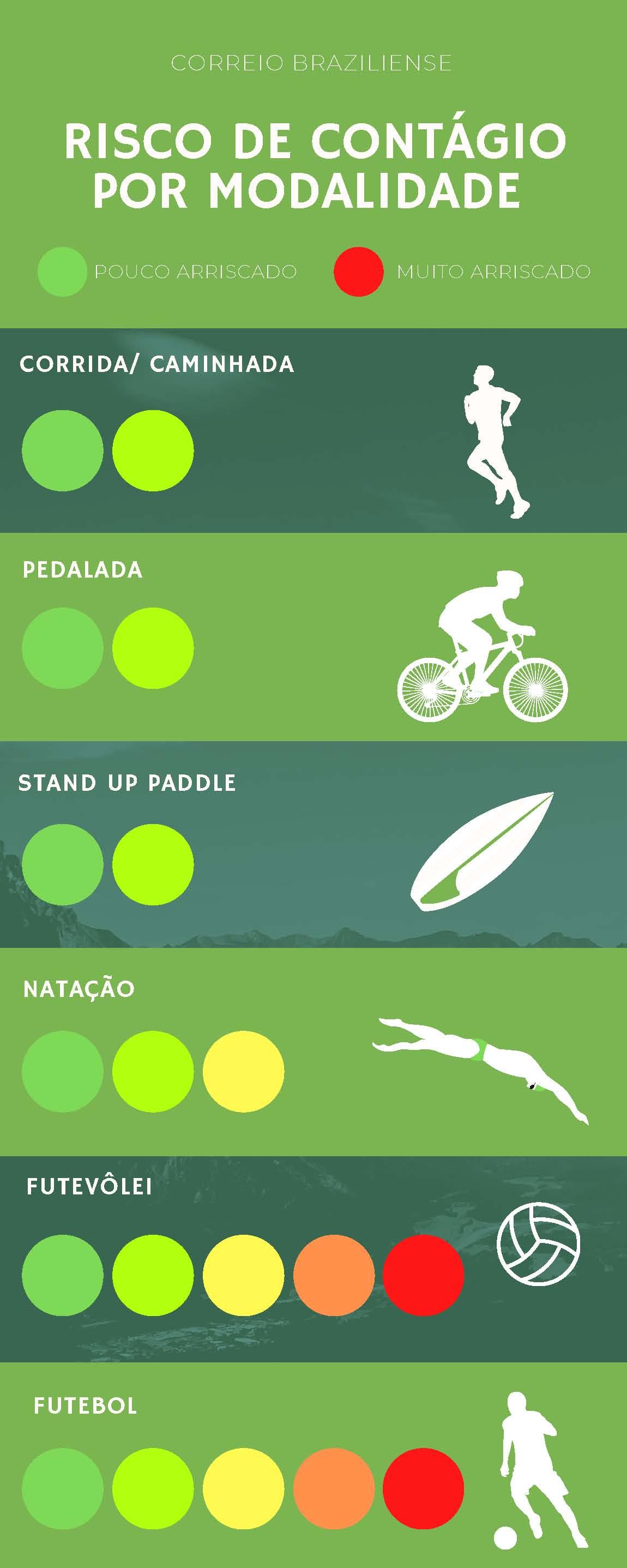 Covid-19: Tabela com atividades esportivas classificadas por risco de contágio