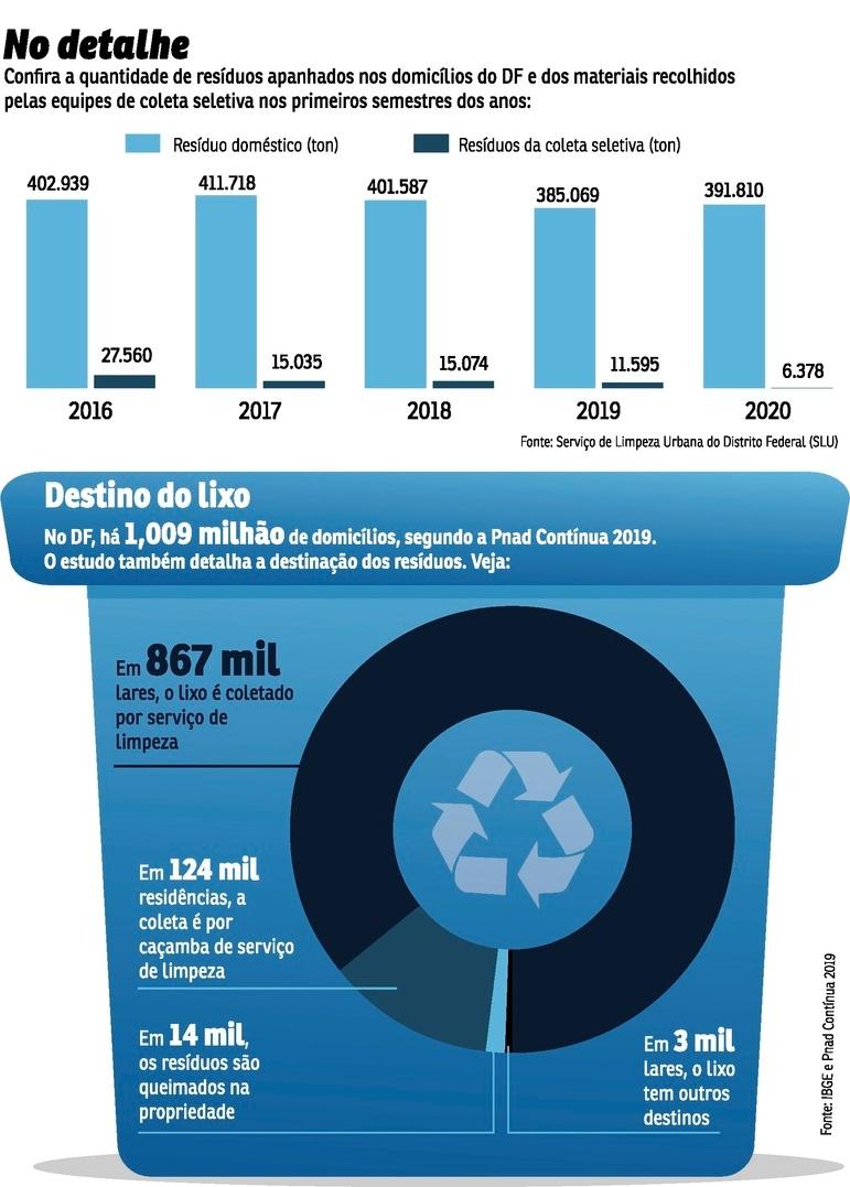Coleta de resíduos no DF
