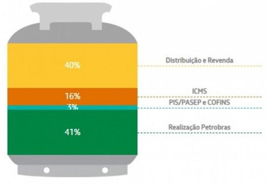 Composição de preços do botijão de 13kg de gás de cozinha