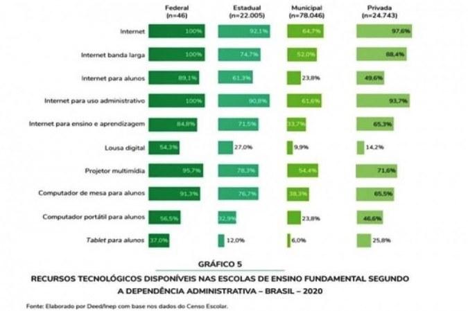 Gráfico aponta as disparidades de recursos tecnológicos disponíveis nas redes particulares, municipais e federais