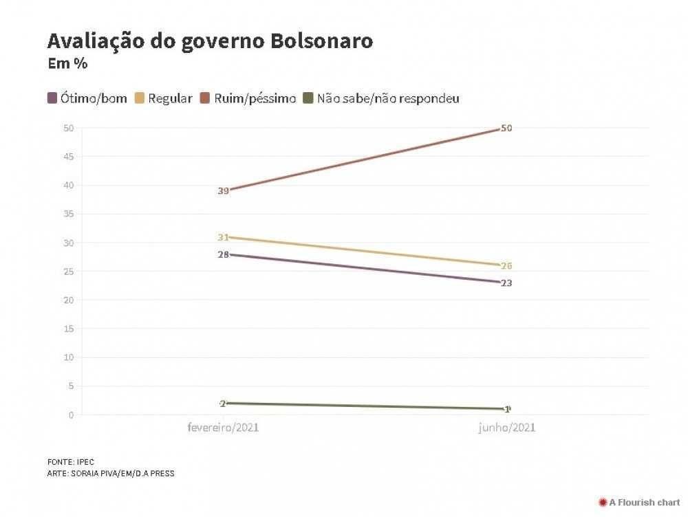 Pesquisa aprovação governo Bolsonaro