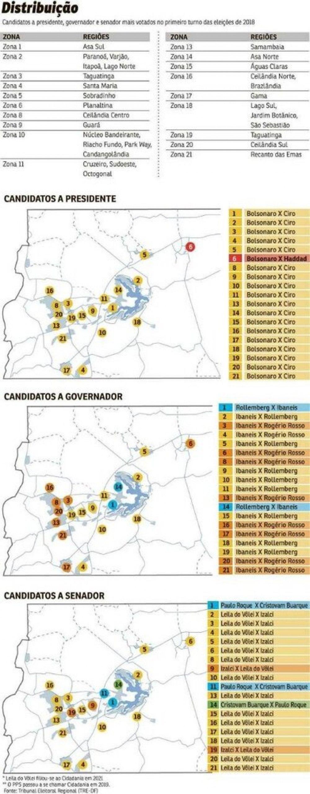 Candidatos a presidente, governador e senador mais votados no primeiro turno das eleições de 2018