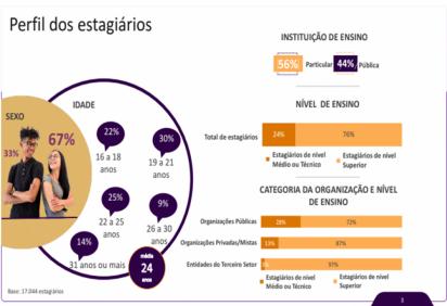 (crédito:  Divulgação CIEE/ Ibope Inteligência )