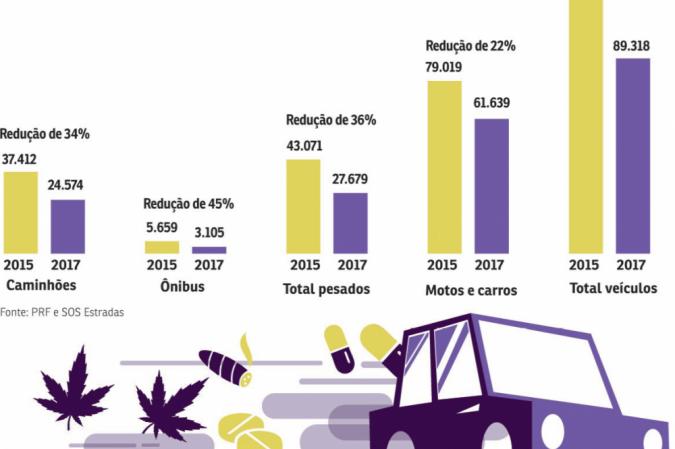 Infográfico sobre acidentes no trânsito causadas por drogas