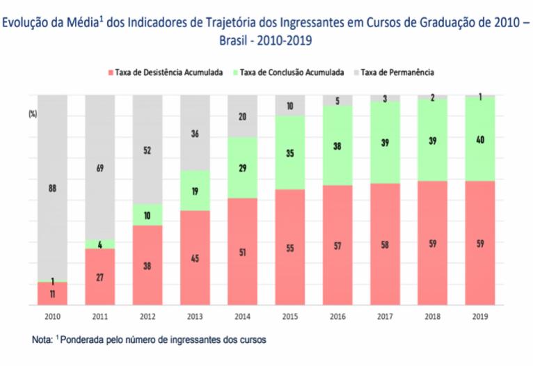 Evolução da Média dos Indicadores de Trajetória dos Ingressantes em Cursos de Graduação de 2010 – Brasil -2010-2019