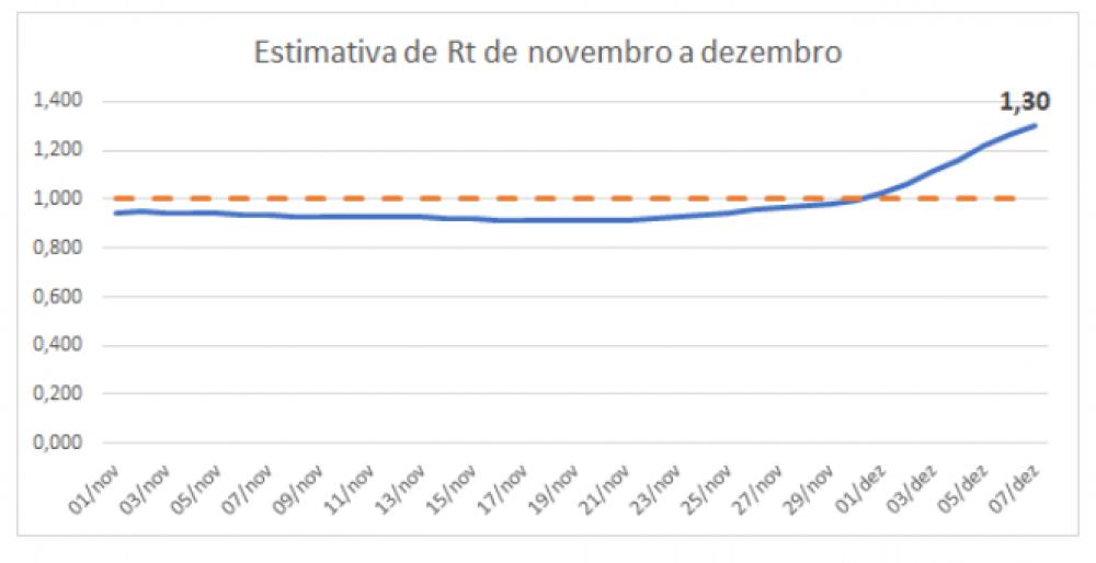 Para a estimativa do Rt, são utilizadas informações de infectados com data de ocorrência até 10/12/2020