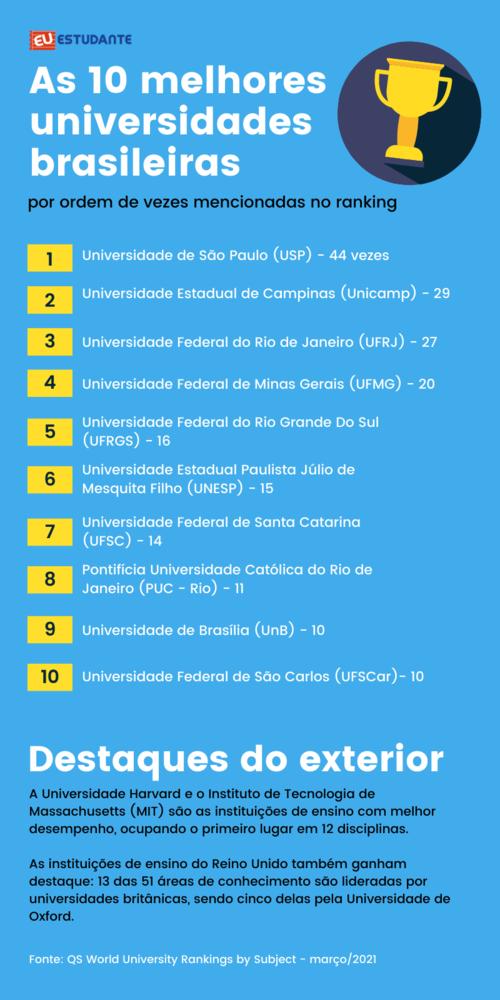 Lista de universidades em destaque no ranking QS