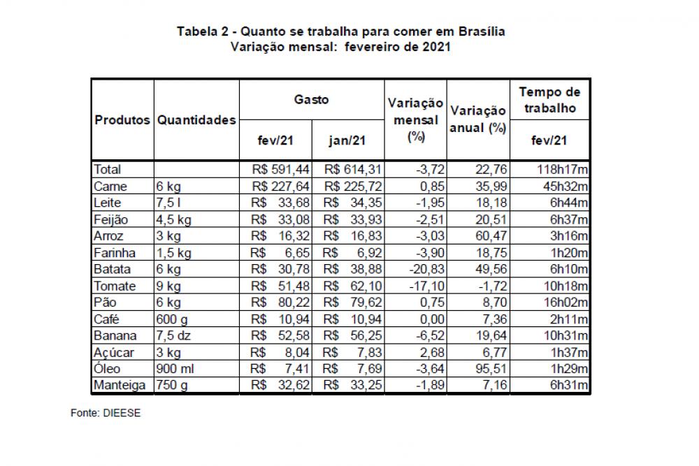 Itens da cesta básica de Brasília, em fevereiro de 2021